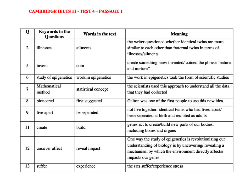 IELTS READING KEYWORDS TABLE | CAMBRIDGE IELTS 11 – TEST 4