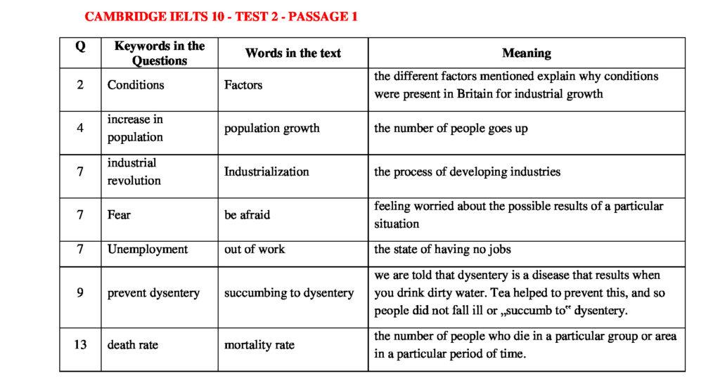 IELTS READING KEYWORDS TABLE | CAMBRIDGE IELTS 10 – TEST 2