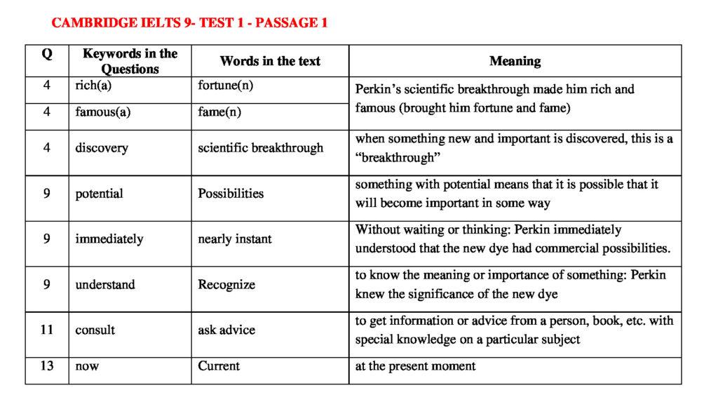 IELTS READING KEYWORDS TABLE   CAMBRIDGE IELTS 9 – TEST 1