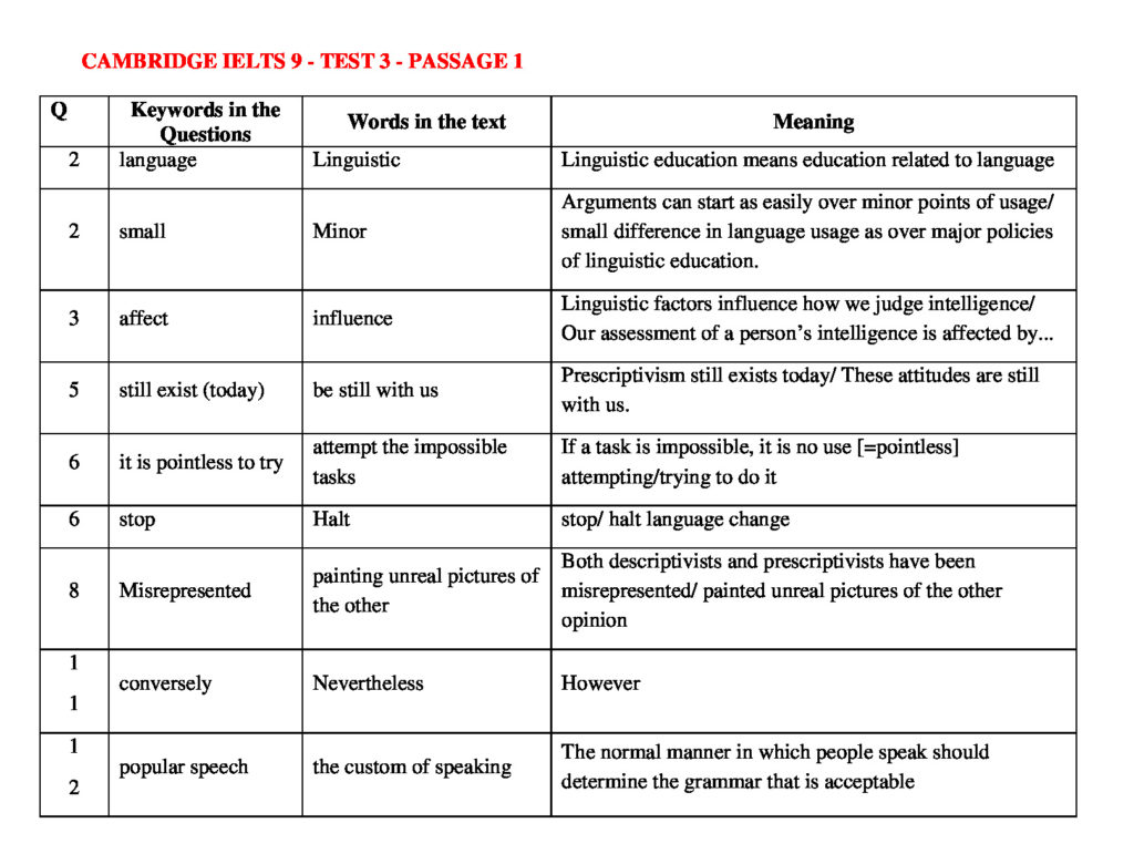 IELTS READING KEYWORDS TABLE | CAMBRIDGE IELTS 9 – TEST 3 - READINGIELTS