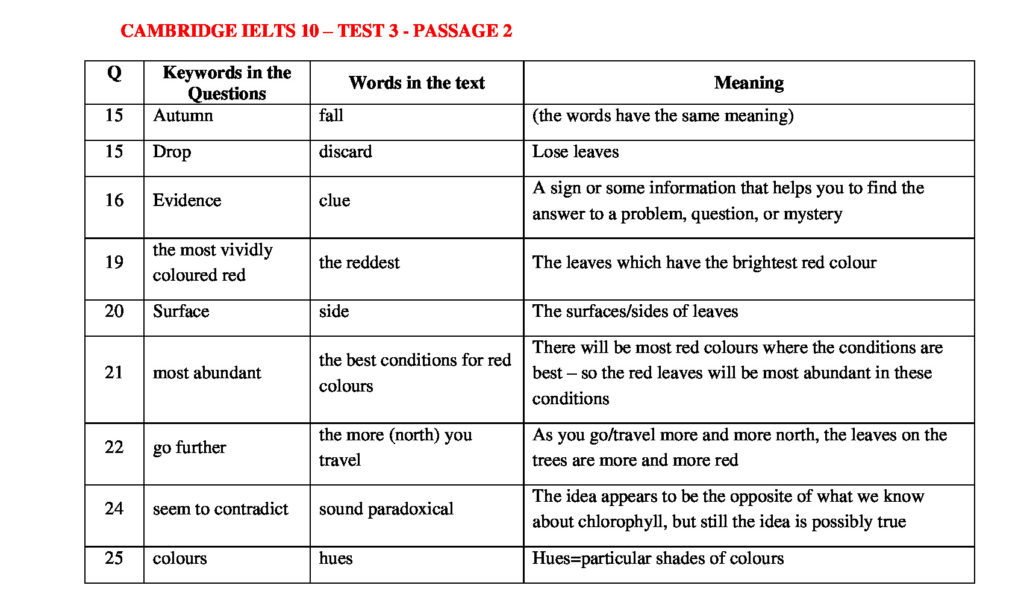 Cambridge ielts 10 listening test 3 with answers