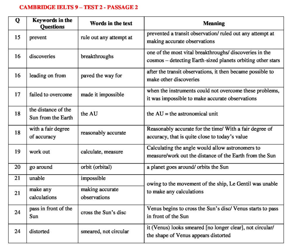 IELTS READING KEYWORDS TABLE | CAMBRIDGE IELTS 9 – TEST 2 - READINGIELTS