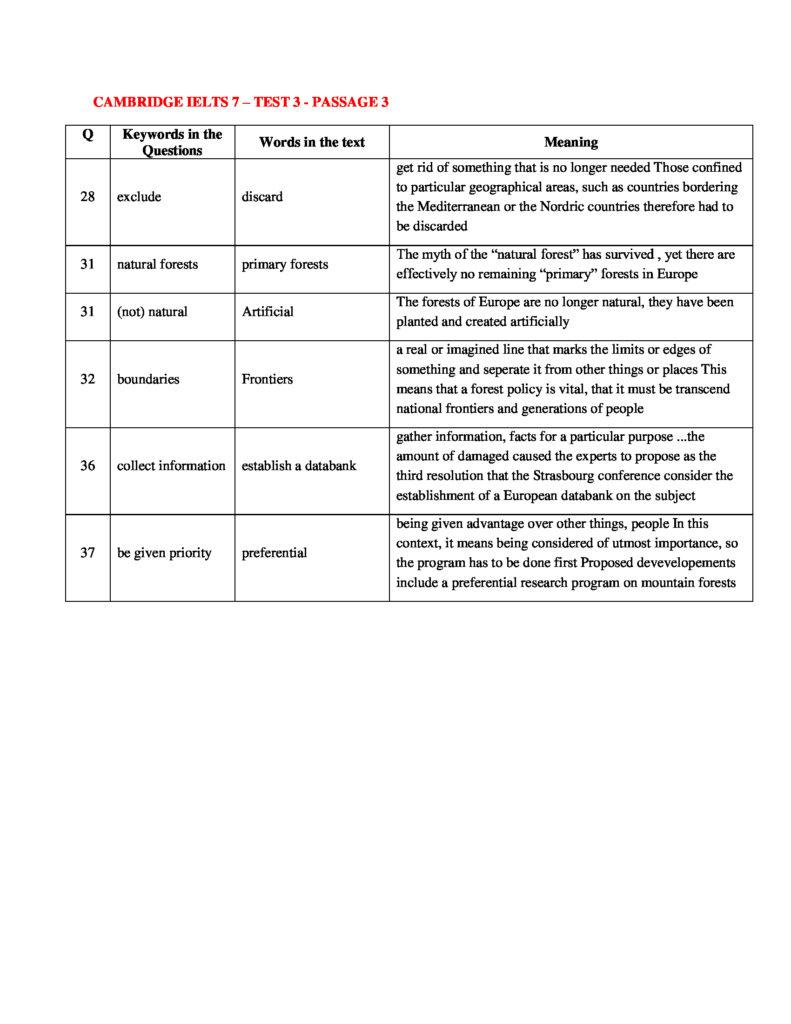 IELTS READING KEYWORDS TABLE | CAMBRIDGE IELTS 7 – TEST 3 - READINGIELTS