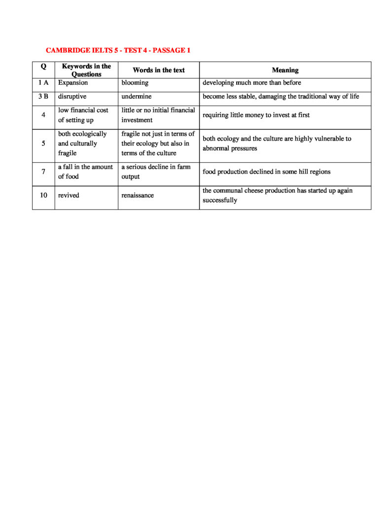 IELTS READING KEYWORDS TABLE | CAMBRIDGE IELTS 5 – TEST 4